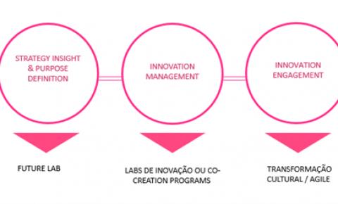 Grupo Stefanini anuncia novas ofertas de transformação digital